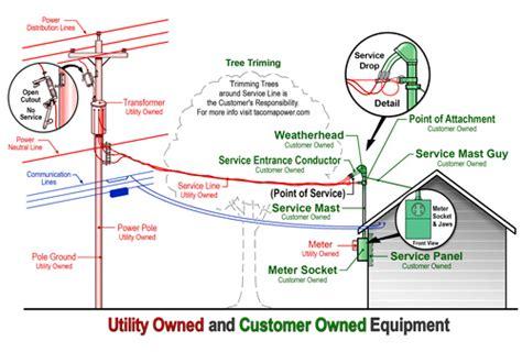 damage electrical repairs hartland electric a