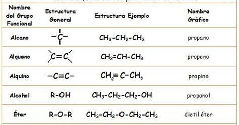 Qu 205 Mica Grupos Funcionales Estructura Quimica De Los Colorantes L