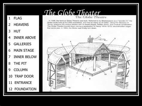globe theatre diagram globe theater diagram labeled globe theater blueprints