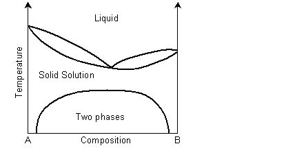solid solution phase diagram doitpoms tlp library solid solutions
