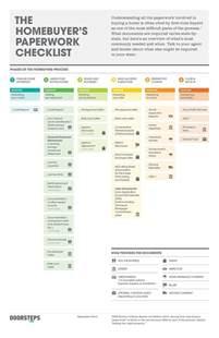 home buying checklist best 25 home buying checklist ideas on