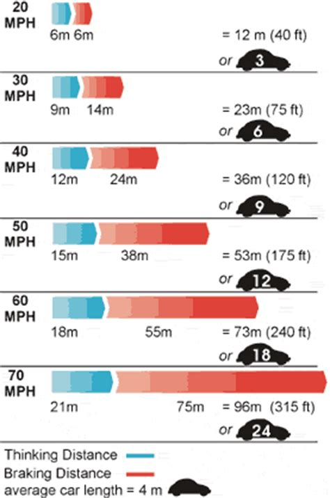 stopping distances in conditions facts for u how to calculate safety on road