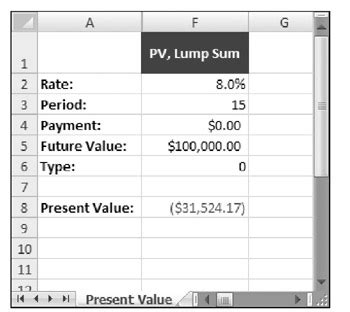 calculate future investment value formula
