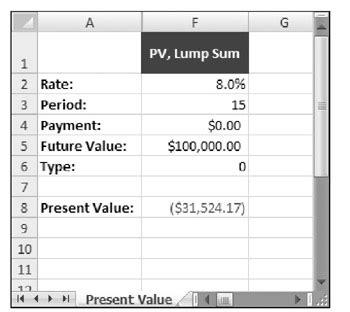 calculate future investment value formula