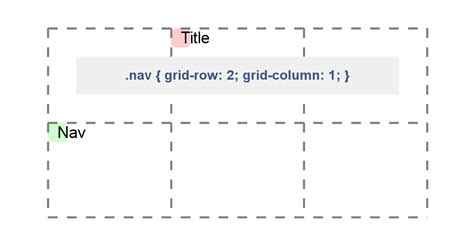 grid layout ul css grid layout is just around the corner