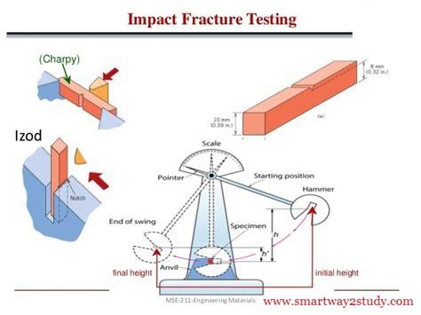 impact test education izod test