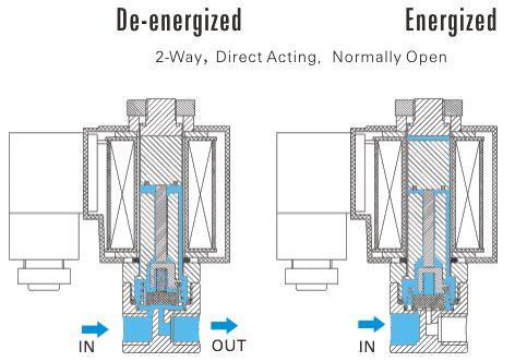 gas solenoid valve wiring diagram wiring diagrams