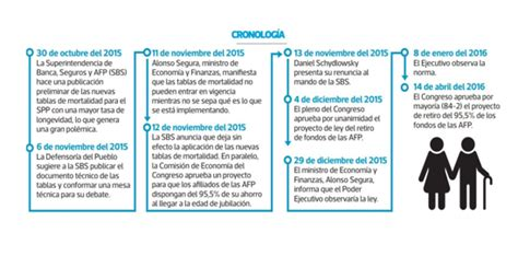 jubilacion 2016 tope jubilacion anticipada 2016 en peru