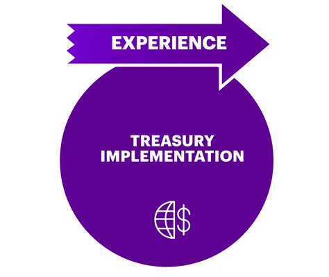 Treasury Management Sales by Ncino And Treasury Management Accenture