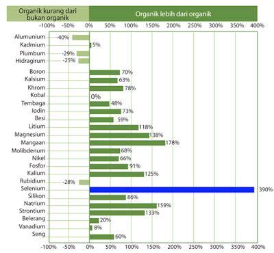 Pemutih Melilea penyembuhan alami april 2013 makanan sehat melilea organic