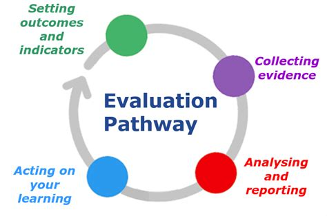 project evaluation project evaluation analysing and success
