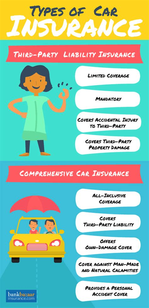 Cheapest Car Insurance India by Car Insurance Compare Best Car Insurance Plans In