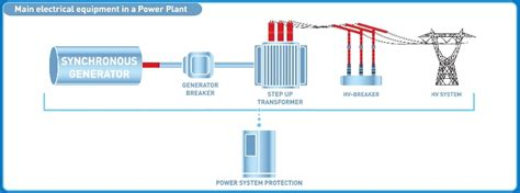 protective relaying for power generation systems power engineering willis books tecg power system protection studies