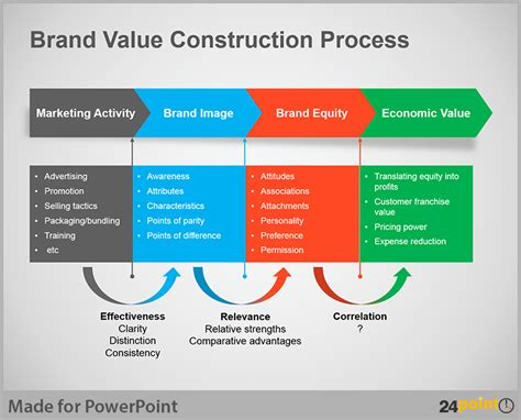 Process Map Powerpoint Template Reboc Info Process Map Template Powerpoint