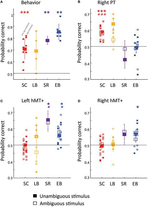 pattern classification fmri frontiers early blindness results in developmental