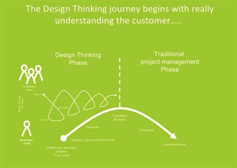 design thinking slideshare the design thinking journey http www slideshare net