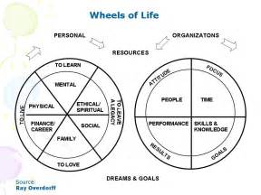 medicine wheel template wellness wheel template images