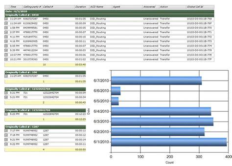 call center report template zultys announces release of mxreport custom call report