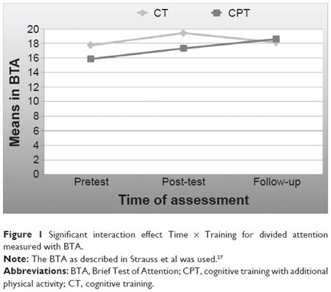 brief test of attention text effects of cognitive with additional physical activity compar cia