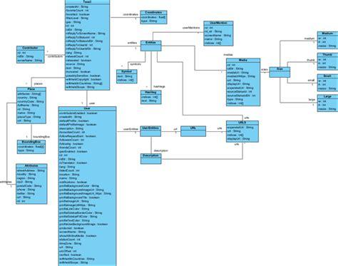 twitter api layout twitter api documentation pdf