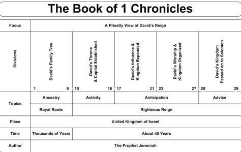 year one chronicles of the one book 1 books swartzentrover book chart 1 chronicles
