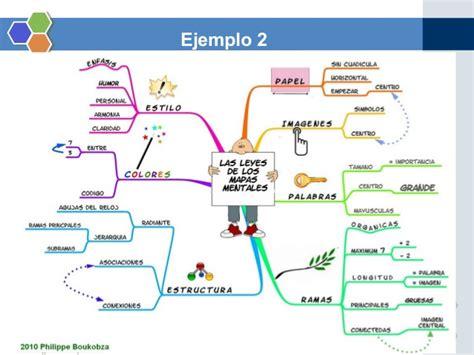 imagenes mentales como estrategia de aprendizaje el mapa mental como estrategia de aprendizaje