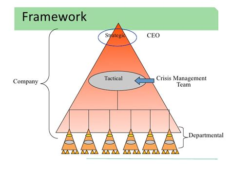 decide tactical crisis decision a framework for enforcement books draft nps crisis management process