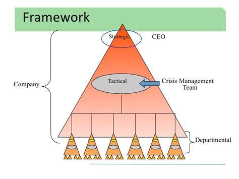 decide tactical crisis decision a framework for enforcement books draft nps crisis management process