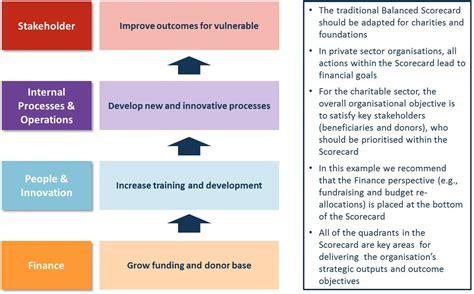 Working For Charity Mba by Balanced Scorecard Exles Www Imgkid The Image