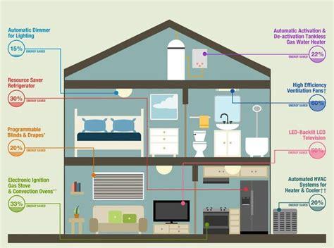 energy saving house 25 unique save energy ideas on pinterest energy saving