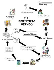 25 best ideas about scientific method worksheet on