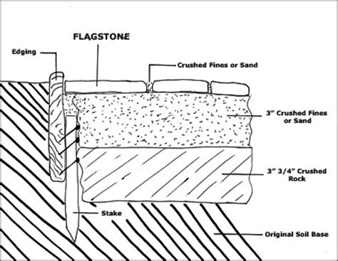 Patio Base Depth by How To Build A Flagstone Walkway Or Patio Info Center