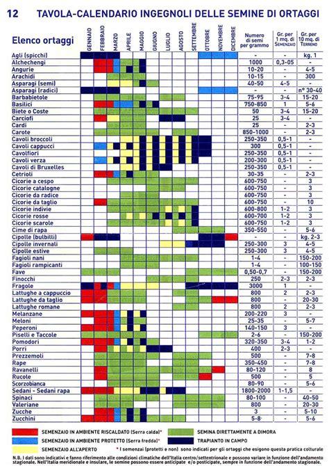 calendario semina fiori tabella periodi di semina fare di una mosca