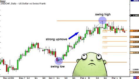 forex tutorial tagalog how to use fibonacci retracement with support resistance