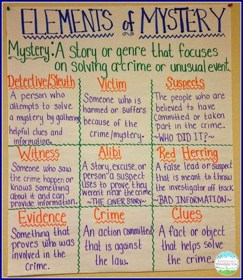 themes for a mystery story ratios and mysteries anchor charts