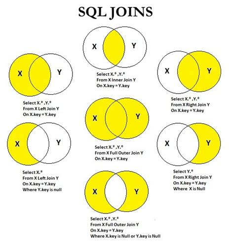 Jovina Outer sql join tutorial sql join exle sql join 3 tables