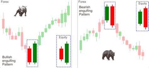 ultimate candlestick reversal pattern review forex reversal pattern indicator
