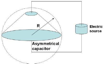 asymmetric capacitor asymmetrical capacitor electric field r indicates the size of