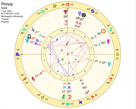 astrology sally field date of birth 19461106 r i p prince when doves cry sally kirkman astrologer