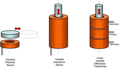 inductive sensor design how inductive sensors work zettlex
