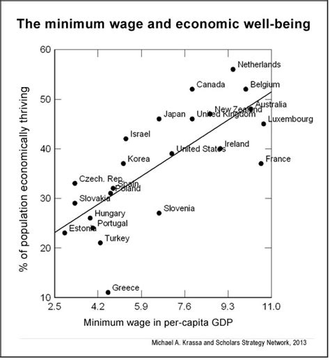 economics of minimum wage evidence that higher minimum wages improve economic well