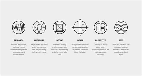 design thinking for the greater good the drawbackwards design thinking process design org