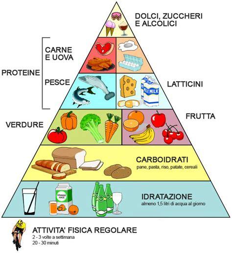immagini piramide alimentare weekend 23 24 aprile gli appuntamenti per bambini e