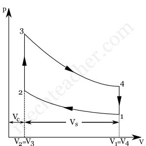 otto cycle processes with p v and t s diagrams 171 mechteacher