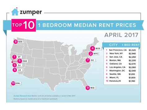 cities with the cheapest rent 15 cities where you can rent an apartment for 600 or less