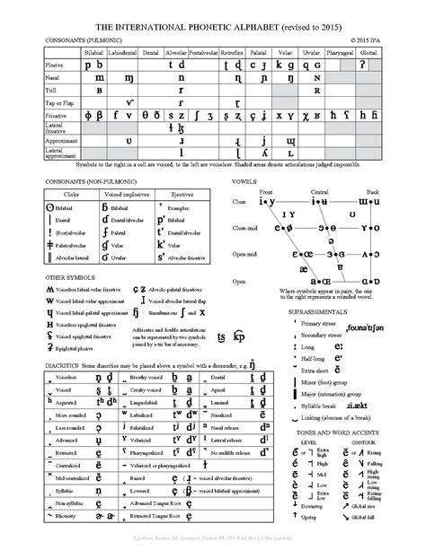 Letter Phonetic Alphabet international phonetic alphabet