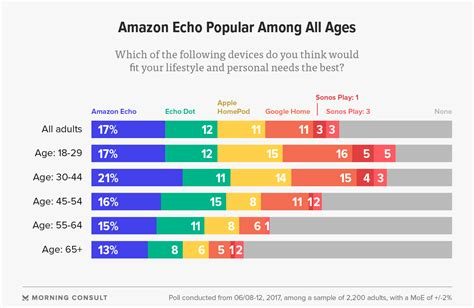amazon most popular price beats any other smart assistant feature poll shows