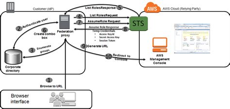 aws console access aws management console federation proxy sle use