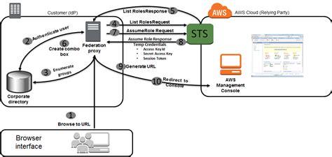 aws console url aws management console federation proxy sle use
