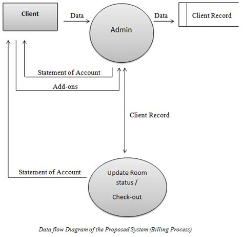 data flow diagram for billing system data flow diagram billing process inettutor